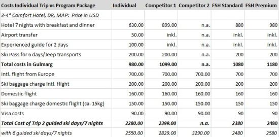 Price Comparisons Gulmarg