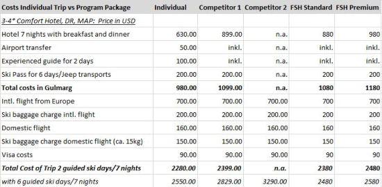 Price Comparisons Gulmarg