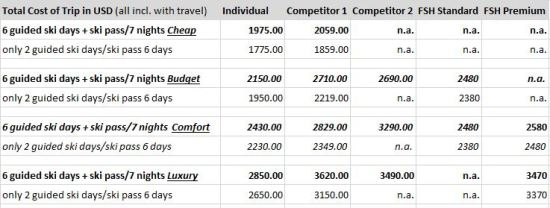 Ski Package Overview Gulmarg